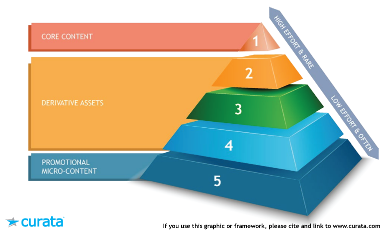 Content Marketing Pyramid