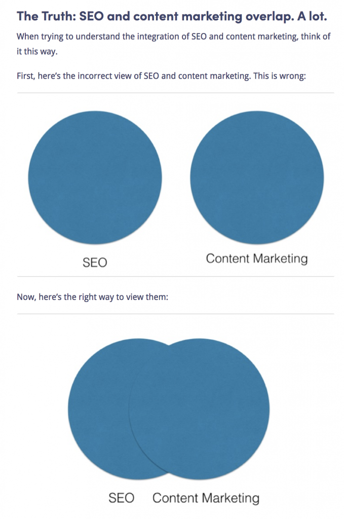The relationship between SEO and content (visual - Kissmetrics)
