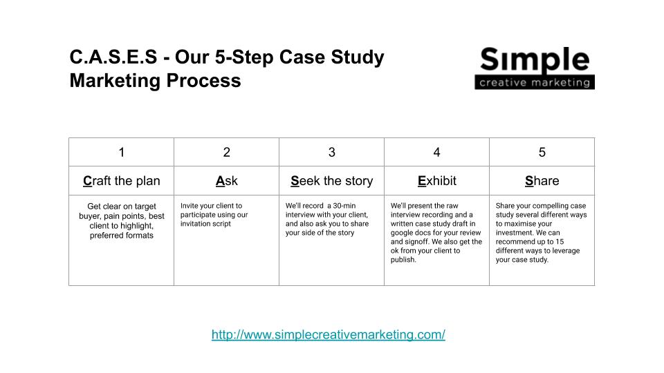 SCM 5-Step Case Study Process (CASES)