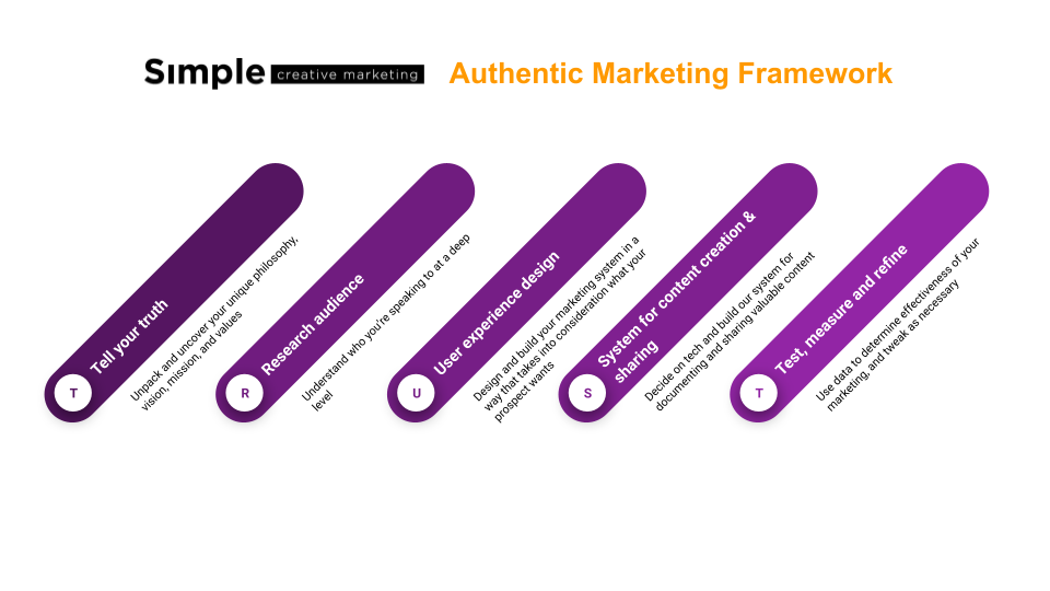 SCM Authentic Marketing Framework