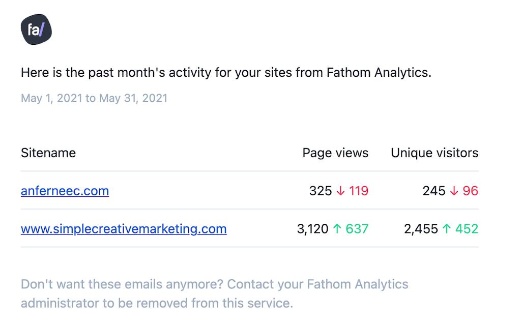 fathom-analytics-report